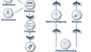 Overzicht MES van order naar productie Brochure DE